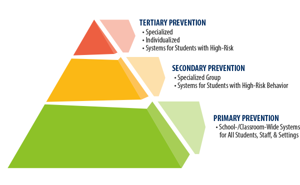 pyramid of PBIS interventions